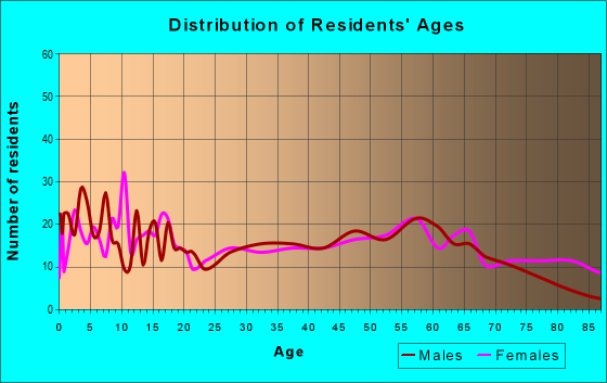 Age and Sex of Residents in zip code 63468