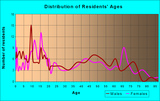 Age and Sex of Residents in zip code 63536