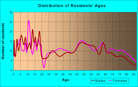 Age and Sex of Residents in zip code 63537