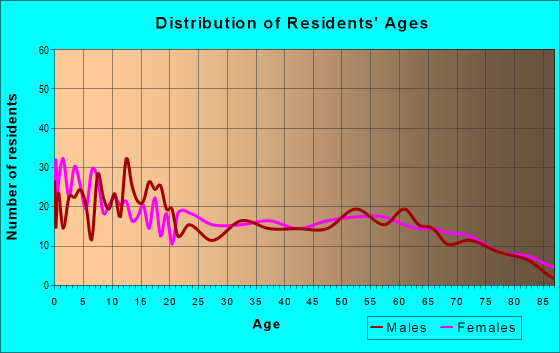 Age and Sex of Residents in zip code 63549