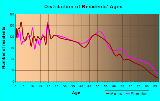Age and Sex of Residents in zip code 63601