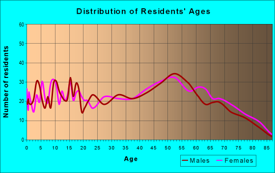Age and Sex of Residents in zip code 63624