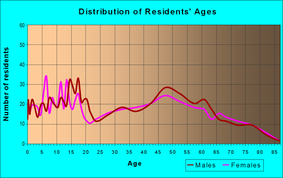 Age and Sex of Residents in zip code 63627