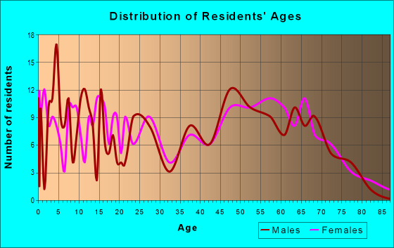 Age and Sex of Residents in zip code 63629