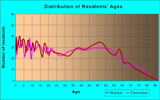 Age and Sex of Residents in zip code 63630