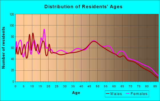 Age and Sex of Residents in zip code 63664