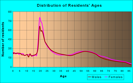 Age and Sex of Residents in zip code 63701