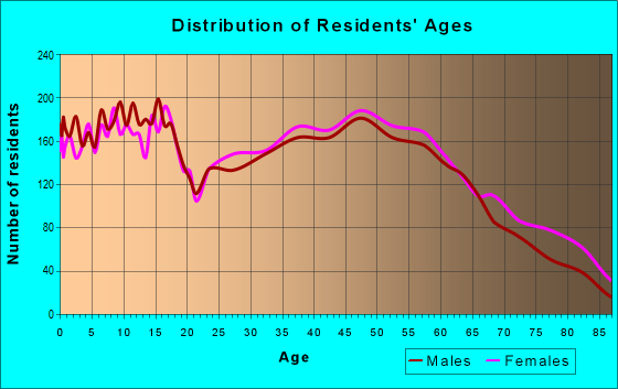 Age and Sex of Residents in zip code 63755