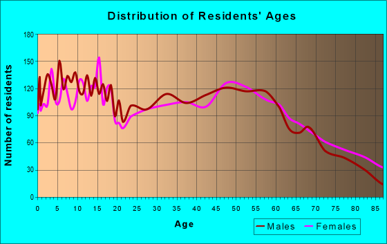 Age and Sex of Residents in zip code 63775