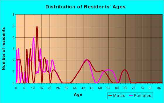 Age and Sex of Residents in zip code 63824