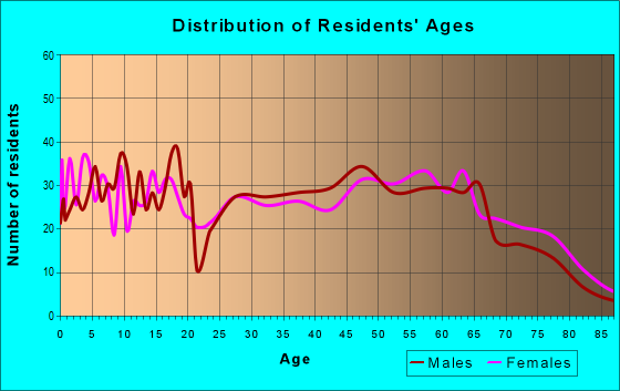 Age and Sex of Residents in zip code 63825
