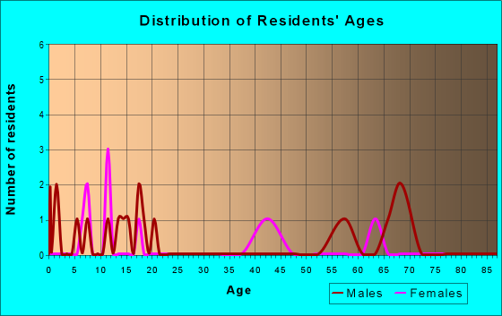 Age and Sex of Residents in zip code 63826