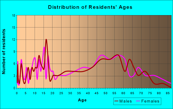 Age and Sex of Residents in zip code 63827
