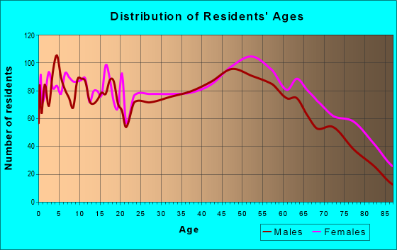 Age and Sex of Residents in zip code 63841
