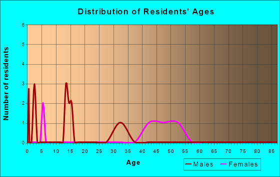 Age and Sex of Residents in zip code 63850