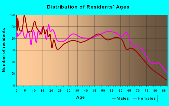 Age and Sex of Residents in zip code 63857