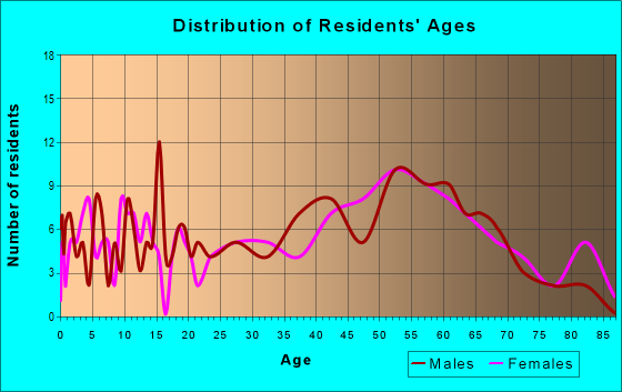 Age and Sex of Residents in zip code 63867
