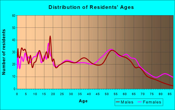 Age and Sex of Residents in zip code 63869