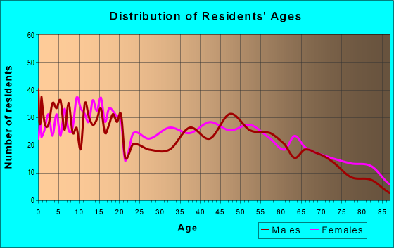 Age and Sex of Residents in zip code 63877