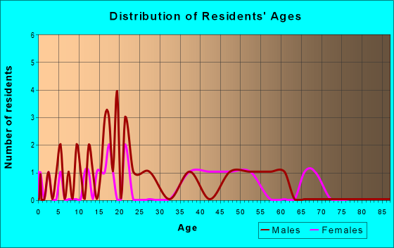 Age and Sex of Residents in zip code 63878