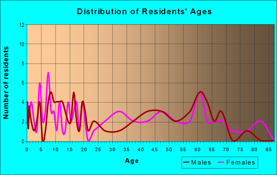 Age and Sex of Residents in zip code 63882