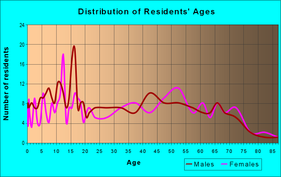 Age and Sex of Residents in zip code 63954