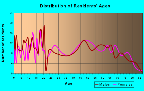 Age and Sex of Residents in zip code 63961