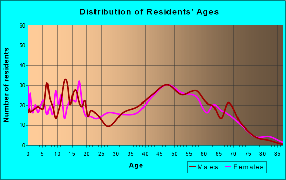Age and Sex of Residents in zip code 64011