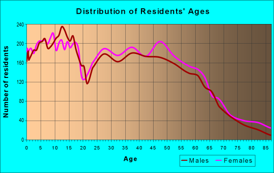 Age and Sex of Residents in zip code 64014