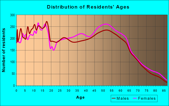 Age and Sex of Residents in zip code 64015