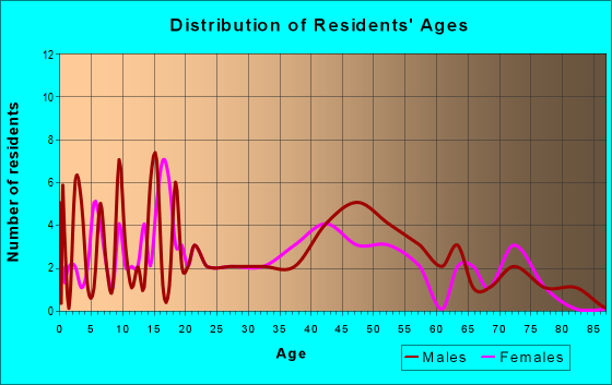 Age and Sex of Residents in zip code 64017