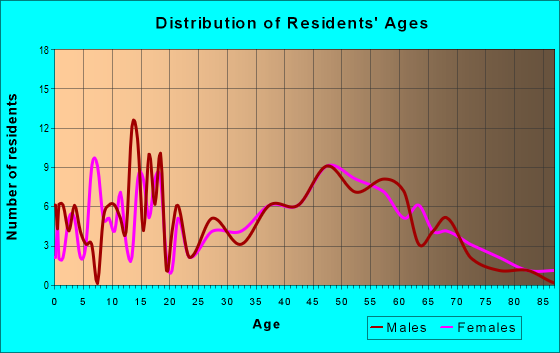 Age and Sex of Residents in zip code 64018