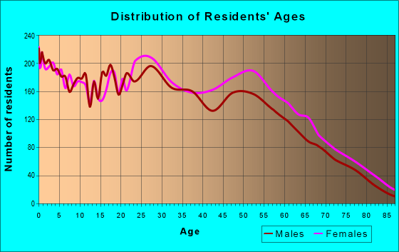 Age and Sex of Residents in zip code 64030