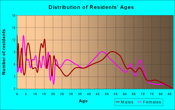 Age and Sex of Residents in zip code 64035