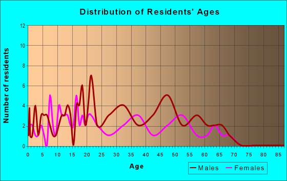Age and Sex of Residents in zip code 64036