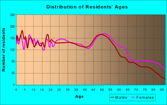 Age and Sex of Residents in zip code 64050