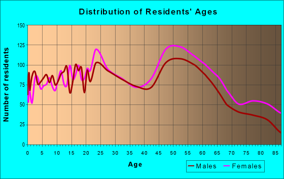 Age and Sex of Residents in zip code 64057