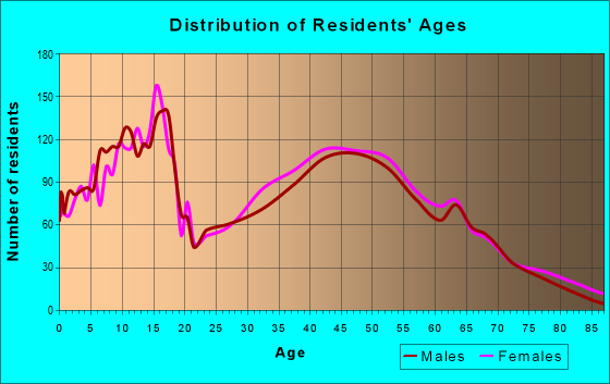 Age and Sex of Residents in zip code 64060