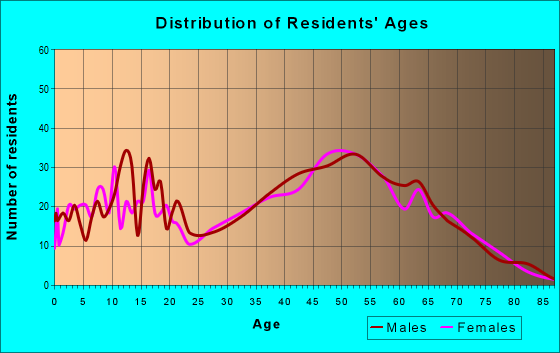 Age and Sex of Residents in zip code 64061