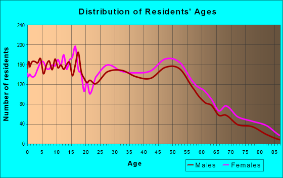 Age and Sex of Residents in zip code 64063