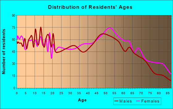 Age and Sex of Residents in zip code 64085