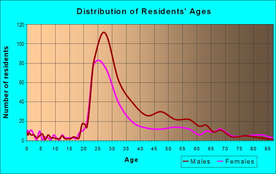 Age and Sex of Residents in zip code 64105