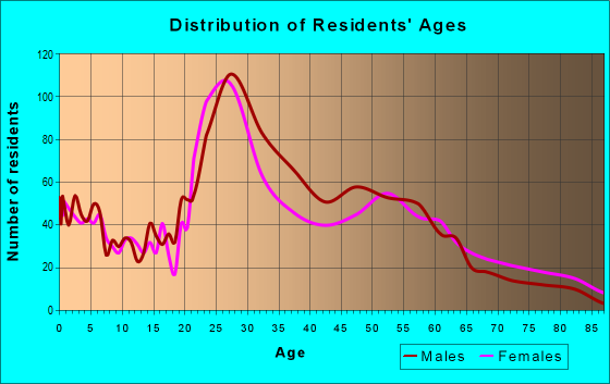 Age and Sex of Residents in zip code 64108