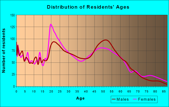 Age and Sex of Residents in zip code 64109