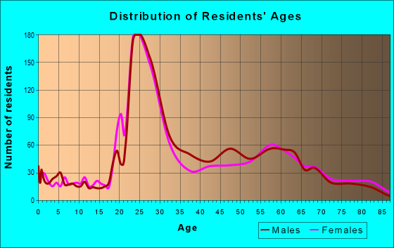 Age and Sex of Residents in zip code 64112