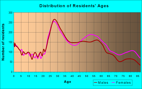 Age and Sex of Residents in zip code 64114