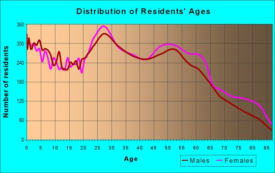 Age and Sex of Residents in zip code 64118