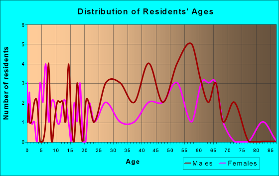 Age and Sex of Residents in zip code 64120