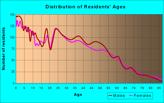 Age and Sex of Residents in zip code 64124