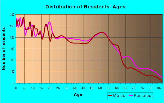 Age and Sex of Residents in zip code 64127